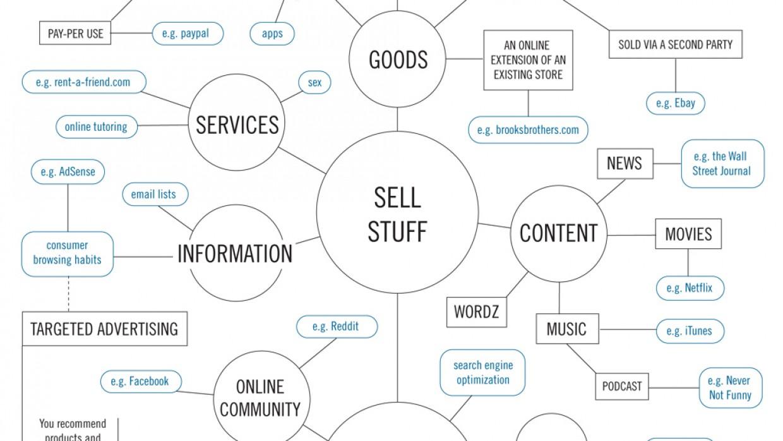 """Infografika """"Jak vydělat peníze na internetu?"""""""